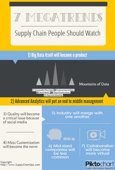 7 Megatrends Supply Chain People Should Watch (Infographic)