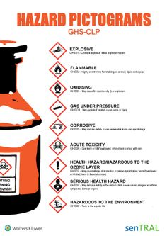Hazard Pictograms - GHS Globally Harmonized System GHS - CLP (Classification, Labelling and Packaging) Safety poster - www.be - Wolters Kluwer Belgium Health And Safety Poster, Safety Posters, Office Safety, Workplace Safety, Funny Safety Slogans, Lab Safety, Construction Safety, Ozone Layer, Hazardous Materials