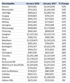 January 2017 year-over-year average price appreciation, according to John Pasalis of Realosophy.