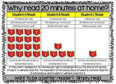 what are the benefits of reading 20 minutes a day chart - Google Search