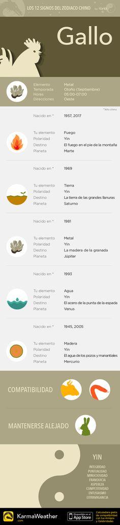 Los 12 signos astrológicos del zodiaco chino: Gallo