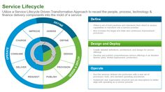 Service LifeCycle http://blogs.vmware.com/accelerate/files/2015/05/po-so-21.png