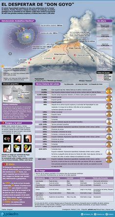 """En los últimos 5 mil años, el Popocatépetl sólo ha registrado tres grandes erupciones. Como su nombre en náhuatl lo indica, """"Montaña que humea"""", el Popo bien podría continuar varios años más con una constante actividad expresada en fumarolas y emisión de cenizas #infografia #infographic #Popocatepetl"""