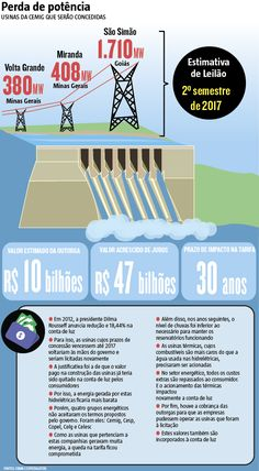 Os R$ 10 bilhões que o governo federal pretende embolsar com o leilão de três usinas que pertenceram à Companhia Energética de Minas Gerais (Cemig) – Miranda, Volta Grande e São Simão, a maior do grupo mineiro –, no segundo semestre do ano que vem, serão pagos, com juros, pelo consumidor. O valor será repassado para a conta de luz dos brasileiros pelo prazo que durar as concessões. (24/09/2016) #Hidrelétrica #Cemig #VoltaGrande #Miranda #SãoSimão #Infográfico #Infografia #HojeEmDia