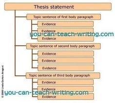 Seventh grade Lesson The Thesis Statement   BetterLesson Study com