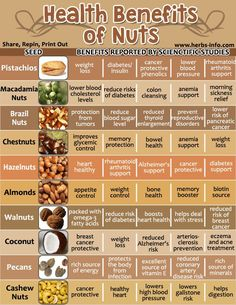 Amazing Health Benefits Of Nuts ►► www.herbs-info.co...