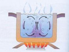 Il calore | Lezioni di scienze-convezione