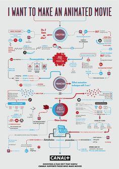 News: 33 Filmmaking Infographics - Indie Tips