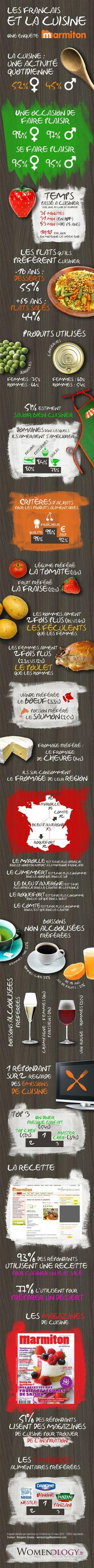 Infographie sur les habitudes culinaires des français