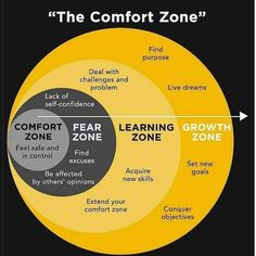 This is what the comfort zone looks like. Analyze it, study it and learn how to get out of your comfort zone. There is no growth in comfort but stepping out of that comfort zone. Life Skills, Life Lessons, Lack Of Self Confidence, Growth Mindset, Self Development, Personal Development Skills, Professional Development, Stress Management, Self Improvement