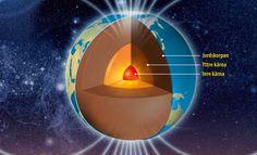 Just nu är jordens magnetfält på väg att bli markant svagare, och de magnetiska polerna flyttar sig mycket snabbt – det vill säga omkring 10–50 kilometer om året. Dessa ändringar i fältets riktning och magnetismens intensitet kan möjligen tyda på att jordens magnetiska poler är på väg att byta plats – något som har skett många gånger tidigare.
