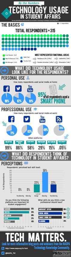 A Survey of Technology Usage in Student Affairs | NASPA Tech KC: Higher Education, because it's my job.