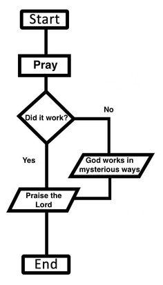 The logic of prayer