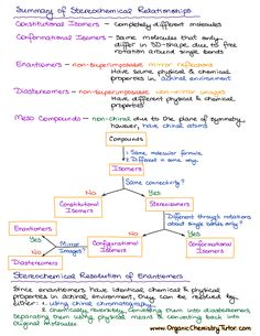 Stereochemical relationships Chemistry A Level, Organic Chemistry Tutor, Organic Chemistry Reactions, Study Chemistry, Chemistry Classroom, Chemistry Lessons, Teaching Chemistry, Science Chemistry, Organic Chemistry Mechanisms