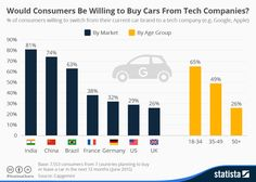 Infographic: Would Consumers Be Willing to Buy Cars From Tech Companies? | Statista
