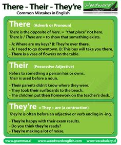 The difference between There, Their and They're in English