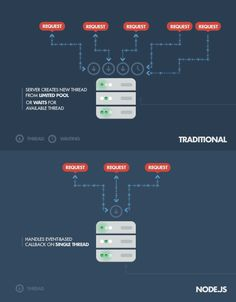Android Login Registration System with Node.js and MongoDB - Server System Architecture Diagram, Architecture Diagrams, Visual Analytics, Web Design, Programing Software, Internet, Blockchain Technology, Computer Programming, Software Development