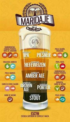 Aprende a maridar tu cerveza estas Navidades con este sencillo esquema. Wine Cocktails, Cocktail Drinks, Beer Infographic, Beer Pairing, Home Brewing Beer, Brew Pub, Wine And Beer, Hops For Beer, Beer Recipes