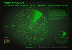 Risk Radar: What could possibly go wrong?