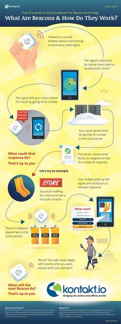 What are #Beacons and What Do They Do