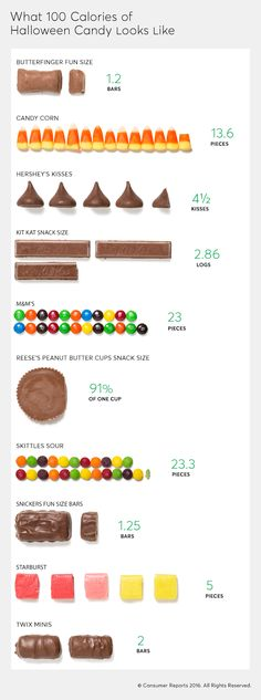 It's hard to resist candy at Halloween. Consumer Reports shows you what 100 calories of Halloween candy looks like so that you can keep cravings in check.