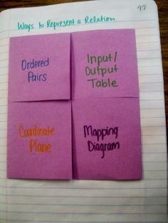 Representations of a Relation Foldable and Telephone Activity | Math = Love | Bloglovin'