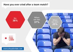 New data from our FanLabs survey shows that 62% of European football fans admitted to crying after a game, but more have cried after a loss than after a victory. This trend is most pronounced in England where only 9% of fans have shed tears of joy compared with 46% who were all bleary-eyed after an England defeat.    Interestingly, the trend is reversed in Spain. Almost half of their fans have wept in delight after a famous win, compared to only 23% that were 'muy triste' after getting…