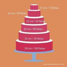 Saiba a quantidades de fatias para cada tamanho de forma.