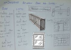 Function of lintel beam civil ering function of lintel beam civil ering structural use of unreinforced masonry design ue for rcc bands in load bearing structureDifference Between Beam And Lintel SizeDifference Between. Beam Structure, Concrete Structure, Concrete Bricks, Concrete Building, Building Costs, Building Systems, Foundation Engineering, Construction Process, Curves