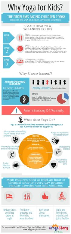 Why Yoga for Kids? Infographic  Yoga is important for kids for many reasons, including but not limited to: the rise in autism, healthy and active lifestyles,  and the practice of focus that the actual yoga practice can give. Kids learn mental practices along with their bodily practice, which is crucial for the balance in life that seems necessary to succeed.