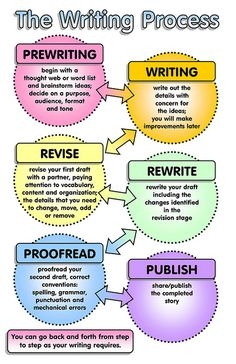 The Writing Process - black and white version for printing available too (on Flickr - download large version)
