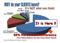 Great infographic about why clients leave. This is a real card (not an e-card). Send this card now.