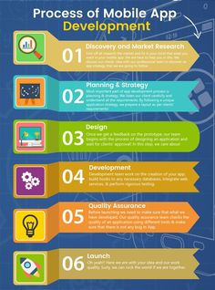 Mobile App Development Process Infographic by a top Mobile Application Development in Islamabad Pakistan
