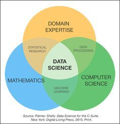 First came Drew Conway's data science Venn diagram. Read this comparative overview of data science Venn diagrams for both the insight into the profession and the humor that comes along for free. Computer Technology, Computer Science, Science And Technology, Computer Coding, Computer Basics, Big Data, Machine Learning Deep Learning, It Management, Statistical Data