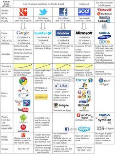 tableau comparatif des réseaux sociaux