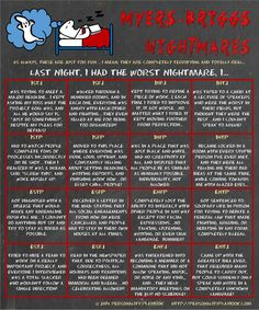 In honor of Halloween, here are possible nightmares of the 16 mbti types...