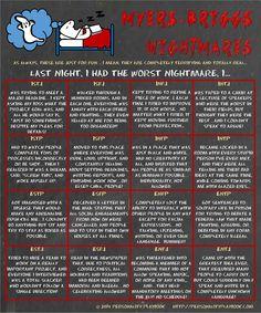 Myers briggs type nightmares
