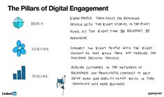"""The Pillars of Digital Engagement"""