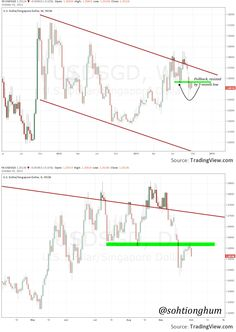 USDSGD resisted by 3-month low; turns down after pullback #forex #forextrading