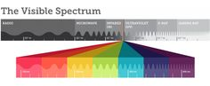 Visible light that humans can directly perceive is a tiny slice of the electromagnetic spectrum.