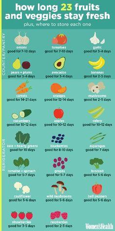 shelf life of veggies & fruits