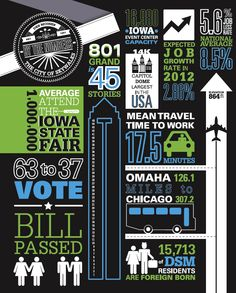 One page info graphics with statistics on Des Moines, as featured in a student publication concerning the city being a young professional hotspot.