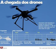 ... revolucionarios-mais-de-200-drones-voam-no-brasil-sem-regra.html Can this be the one you might be looking for? It excites me