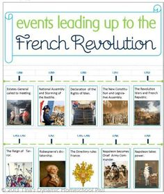 Free homeschool unit study about the French Revolution. Free unit study and lapbook & hands on activities. French Revolution History, Ap European History, French History, American Revolution, Ancient History, American History, Native American, World History Lessons, Study History