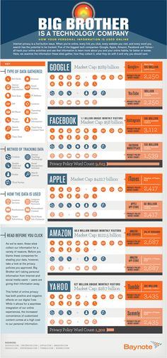 How your data is used by #google #facebook and others. #infographics by #Baynote