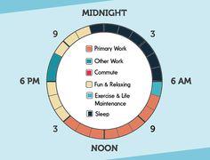 #tiempo #ruedadelaproductividad #aplicaciones http://lafabricadeltiempo.es/la-rueda-de-la-productividad-en-que-gastas-tu-tiempo/