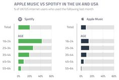 Amazon steps into the ring with Spotify and Apple Music but how much of a battle will they have?