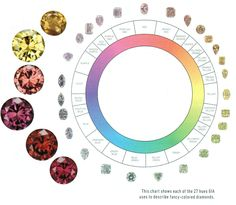 "What is a ""fancy"" colored diamond?  The term ""fancy"" refers to diamonds that are yellow or brown in color more intense than ""Z"" or diamonds that display any other..."