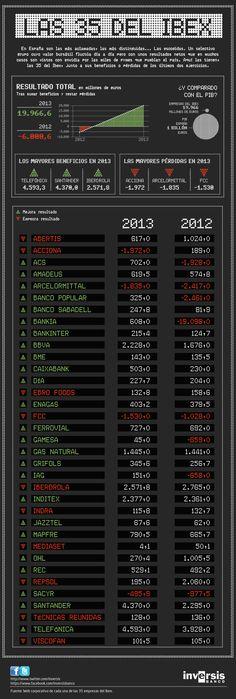 """Las 35 del Ibex"", #infografia para Inversis Banco (mayo 2014)"