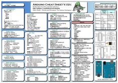 Arduino Cheat Sheet | Integer (Computer Science) | Arithmetic